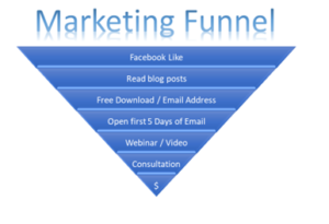 marketing funnel, facebook pixel and facebook ads
